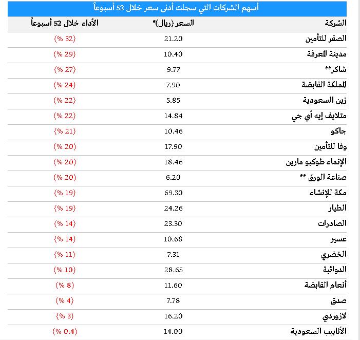 3ee9b9e05 السوق السعودي: 20 شركة تسجل أدنى سعر في 52 أسبوعا - منتديات تداول
