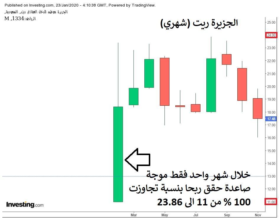 رد: إعلان شركة الجزيرة للأسواق المالية عن وقوع حدث معين لـ صندوق الجزيرة ري