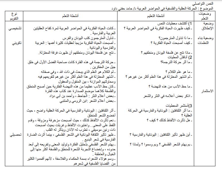 تحضير نص خواطر في بناء الحضارة 2 ثانوي علمي صفحة 60 من الكتاب المدرسي
